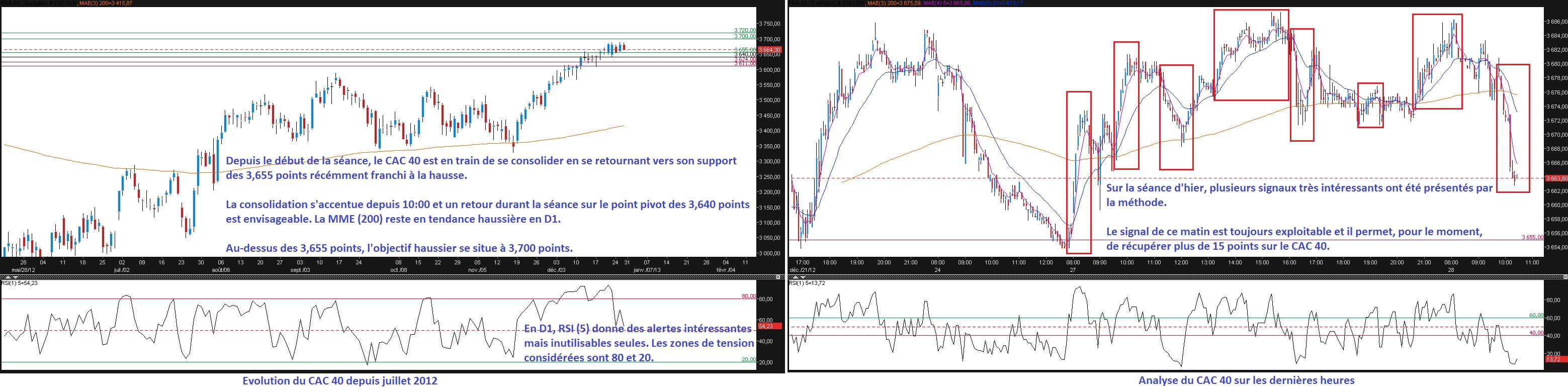 Chart CAC 40 28/12/12