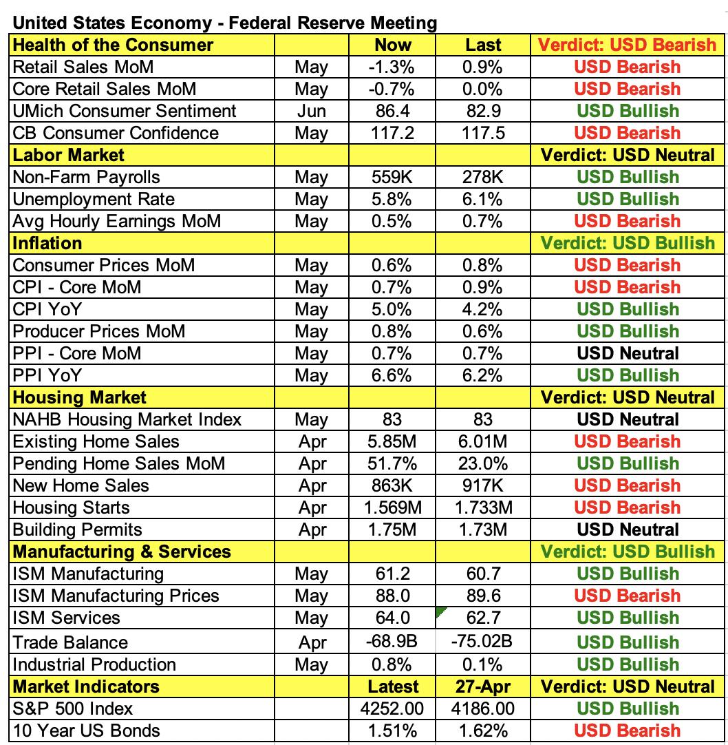 prévisions Fed