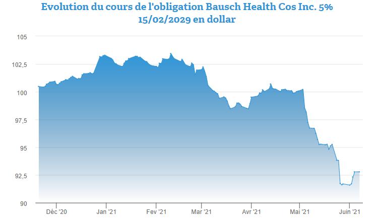 L'obligation Bausch Health 5% 2029 par 2.000 dollars redresse la