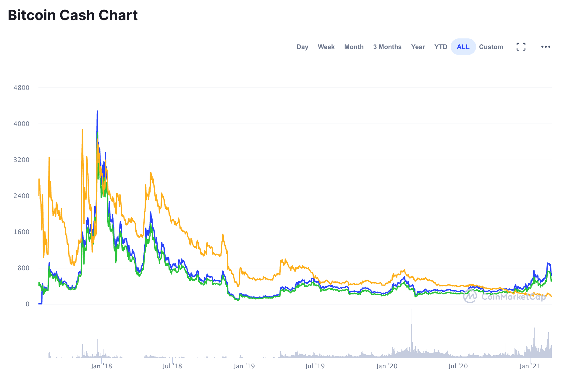 Graphique Bitcoin cash