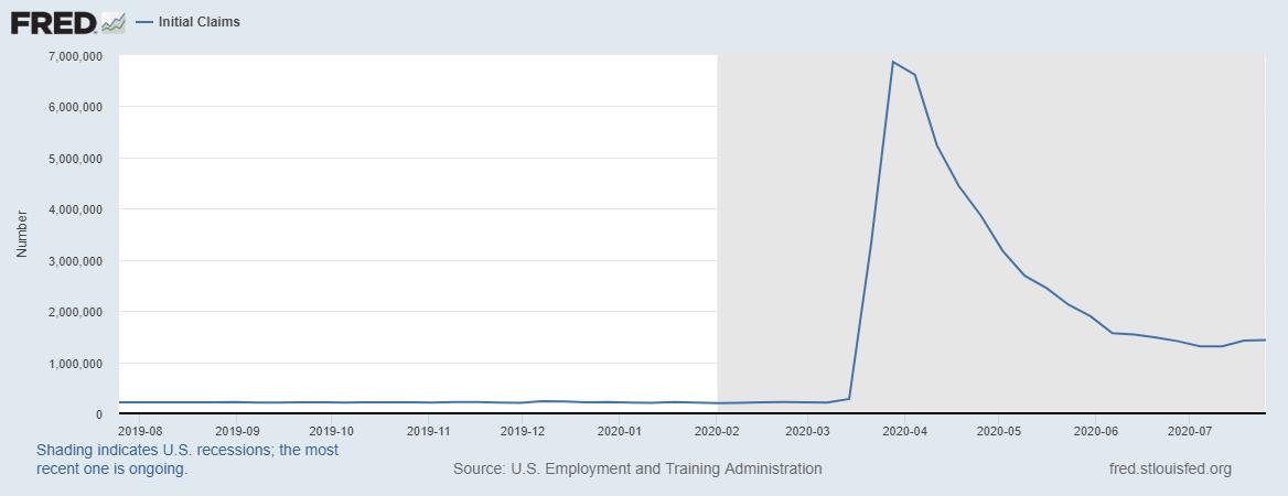 Inscriptions hebdomadaires au chômage