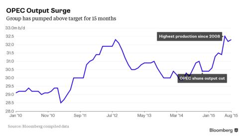 Production de l'OPEP 2010-2015