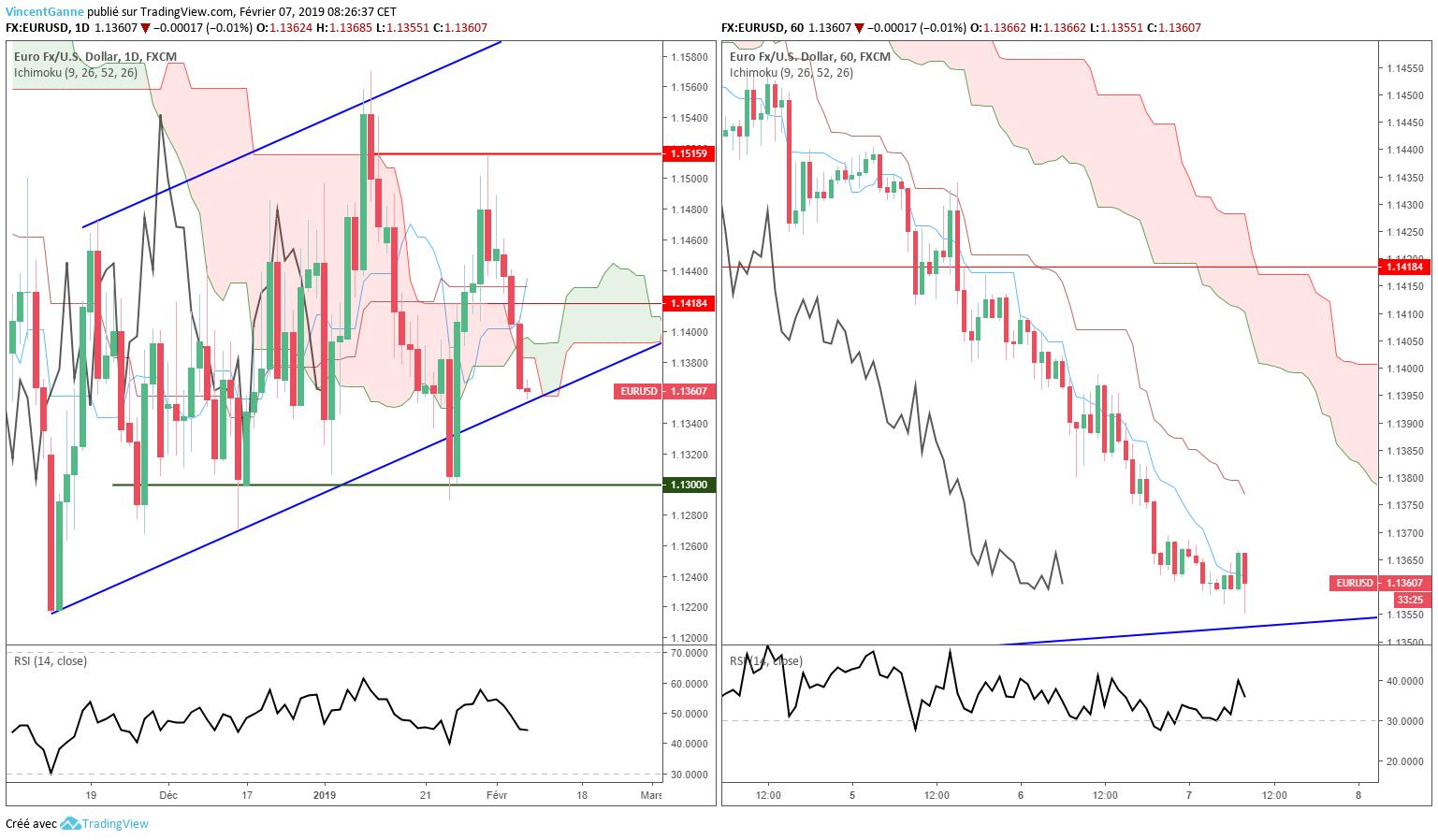 Euro Dollar - graphique TradingView