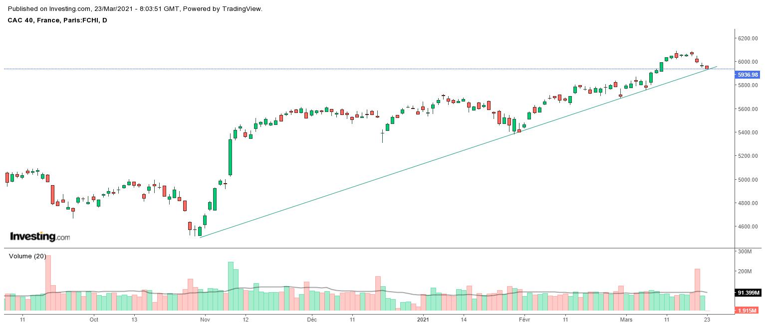 CAC 40 : La chute se poursuit, l'indice arrive sur un seuil technique déterminant