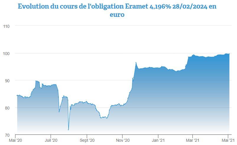Eramet 4,196% 2024: une obligation en euro disponible proche du