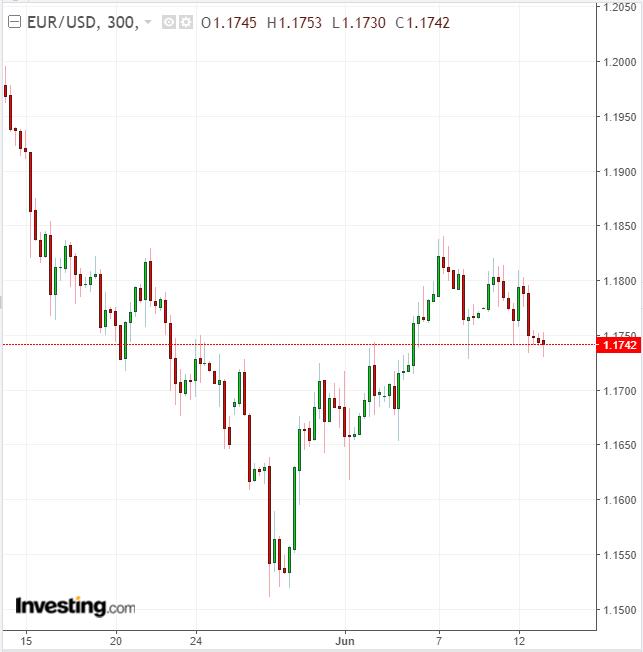 EURUSD 300 Minute Chart