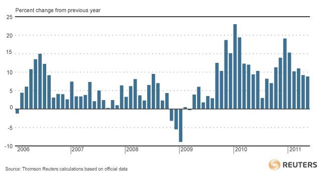Demande chinoise de pétrole 2006-2015