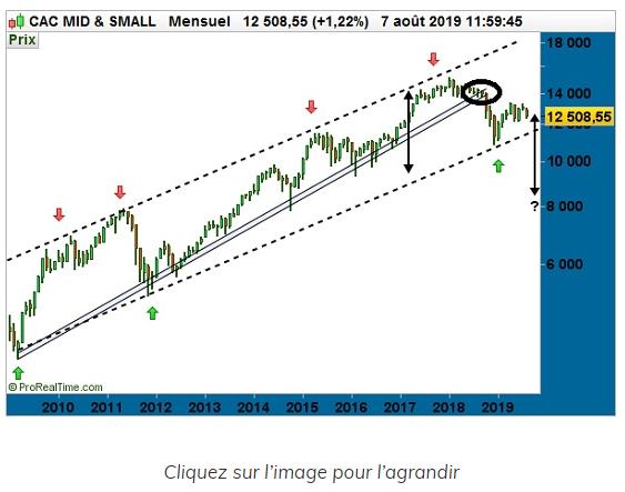 Cac Mid & Small : Et si Jousse-Morillon avait raison ?