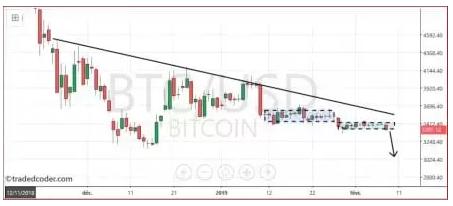 Bitcoin : un repli vers les 3 000 $ semble se profiler