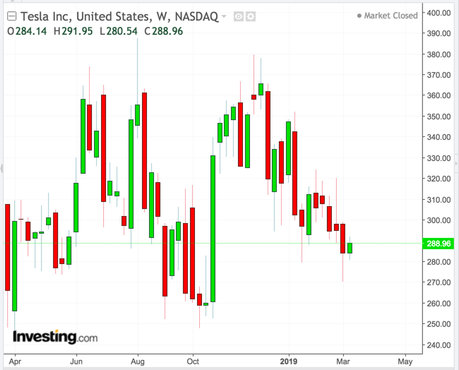 Tesla Weekly Chart