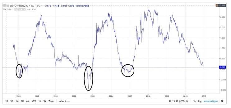Une inversion de la courbe des taux de mauvais augure ?