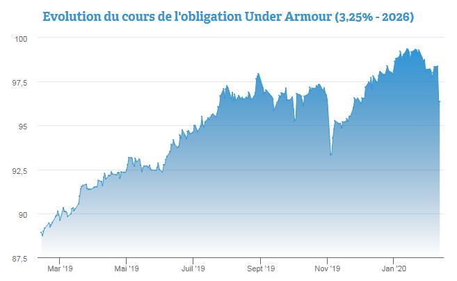 По номиналу облигация Under Armour (3,25% - 2026) упала на