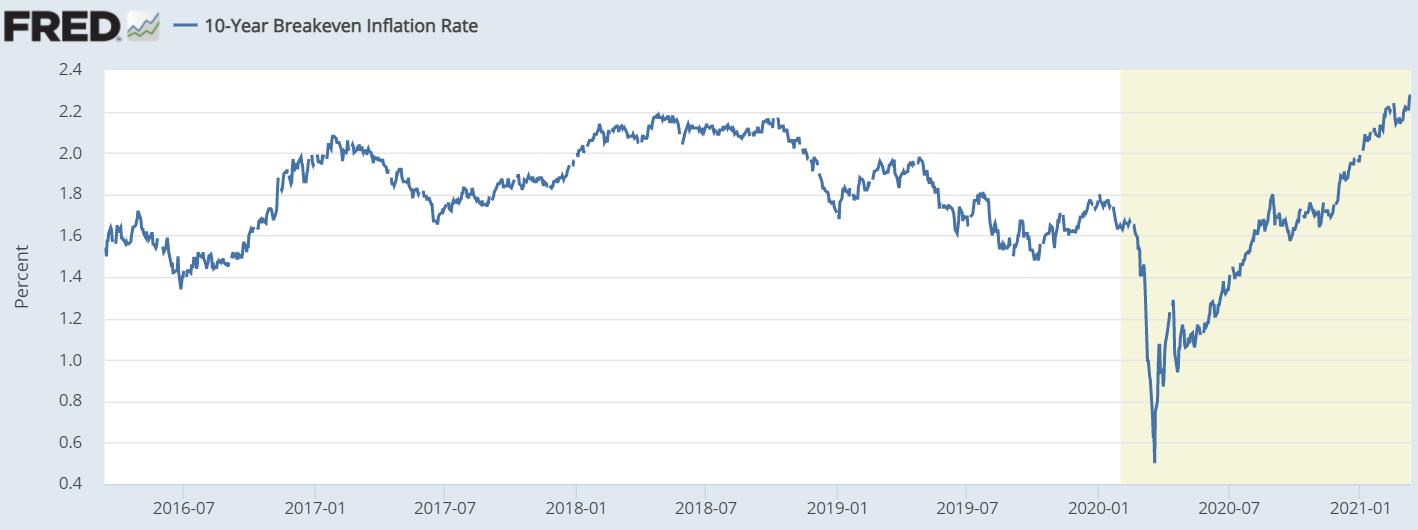 Point mort d'inflation à 10 ans