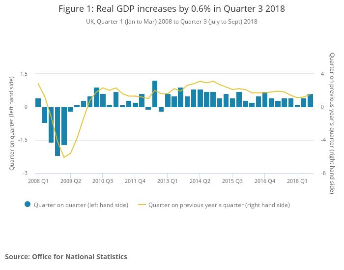 PIB Grande-Bretagne