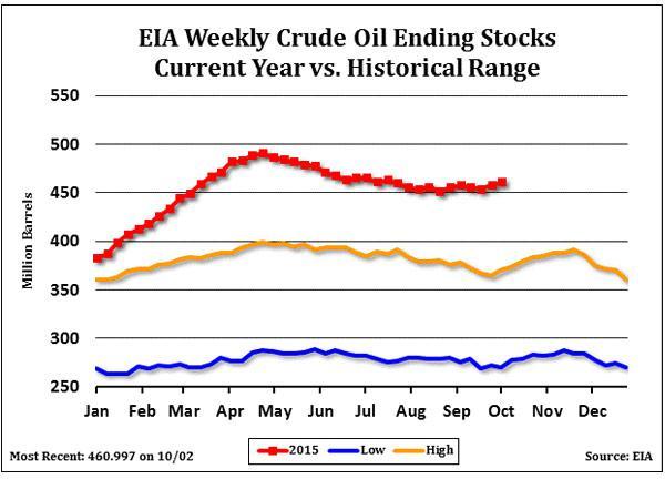 Stocks de brut YTD hebdo AIE vs données historiques
