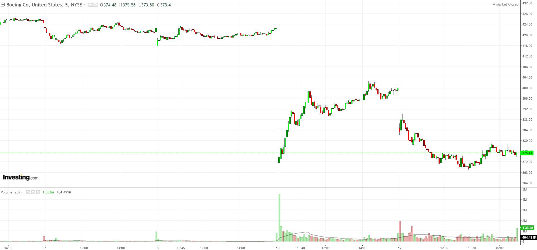 BA 5 Minute Chart
