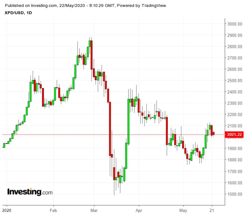 XPD/USD - Palladium au comptant