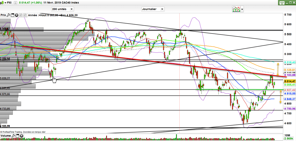 Analyse CAC 40 : Prévision bourse tendance CAC trading 12 f