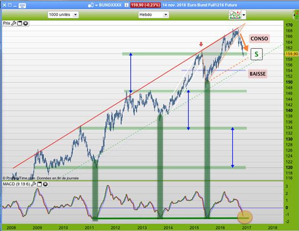 Graphique du Future Euro Bund