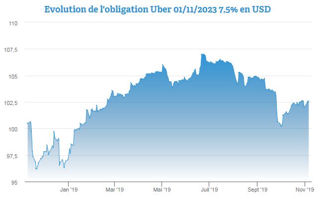 Основные результаты Uber Technologies