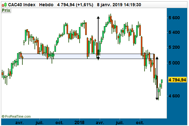 En mode « bear market rally », le CAC40 redevient bankable !