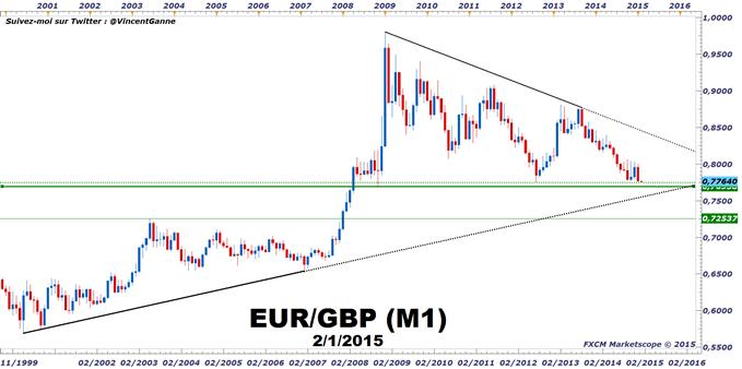 Analyse technique eur/gbp