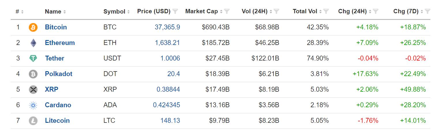 Top 7 cryptos