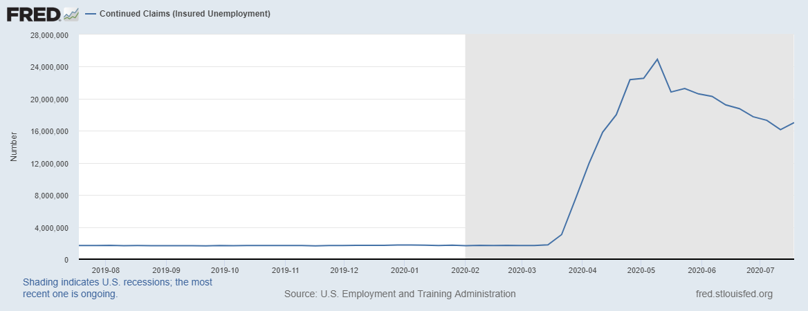 nombre d'allocataires au chômage