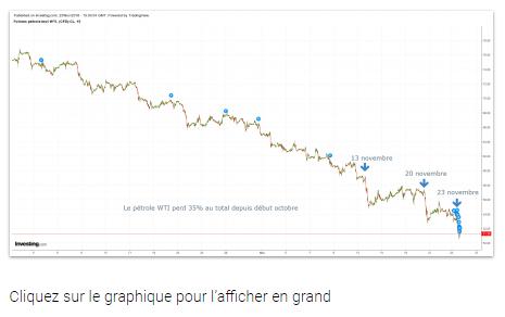 Goldman Sachs s'inquiète du pétrole bon marché… si cher à Donald Tr