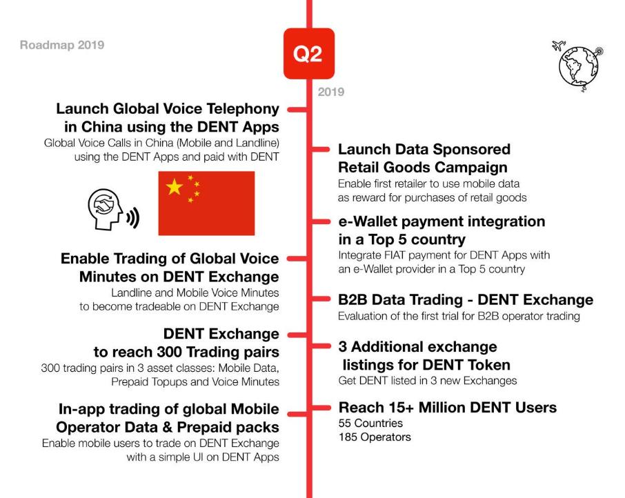 Roadmap DENT