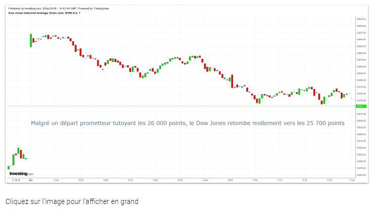 Et si la semaine de Wall Street avait commencé par le bouquet final