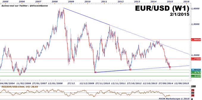 Analyse technique eurodollar