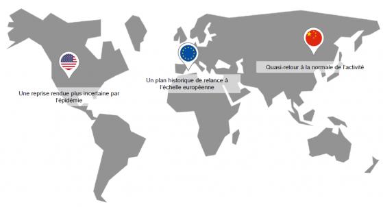 Reprise économique mondiale à 3 vitesses: retrouvez notre point conjoncturel mensuel