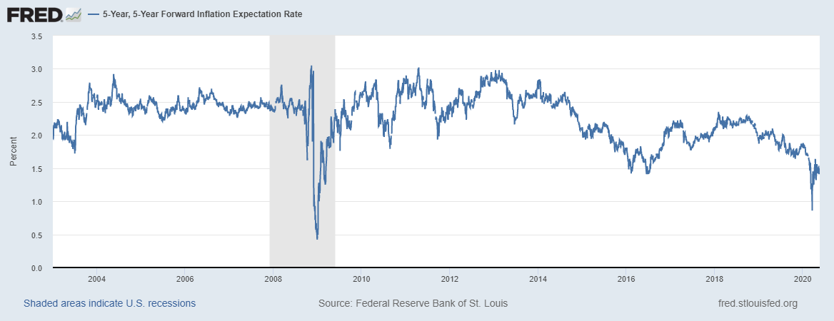 Attentes d'inflation à 5 ans