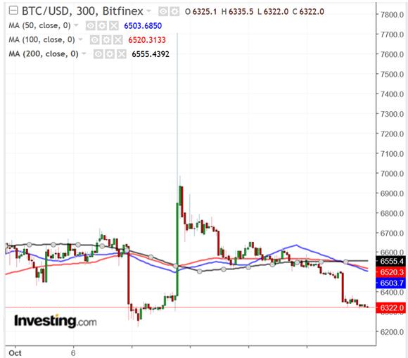 graphique Bitcoin