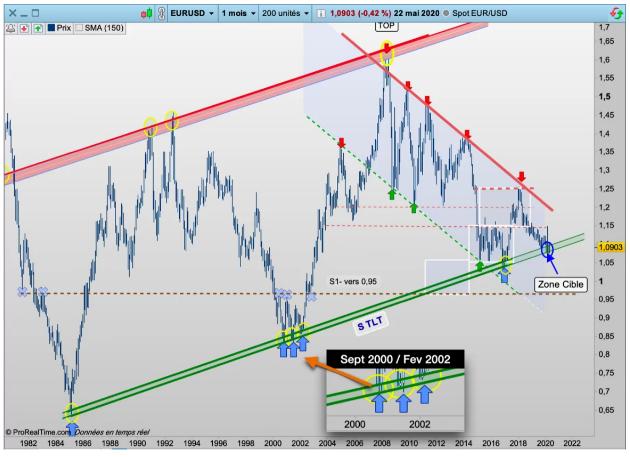 Eurodollar : un support à ne pas rater !