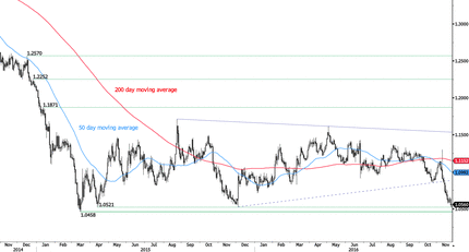 EUR/USD - Monitoring Long-Term Support.