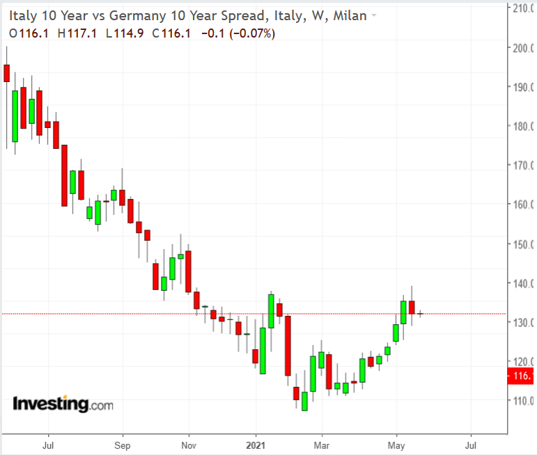 Spread taux Italie - Allemagne