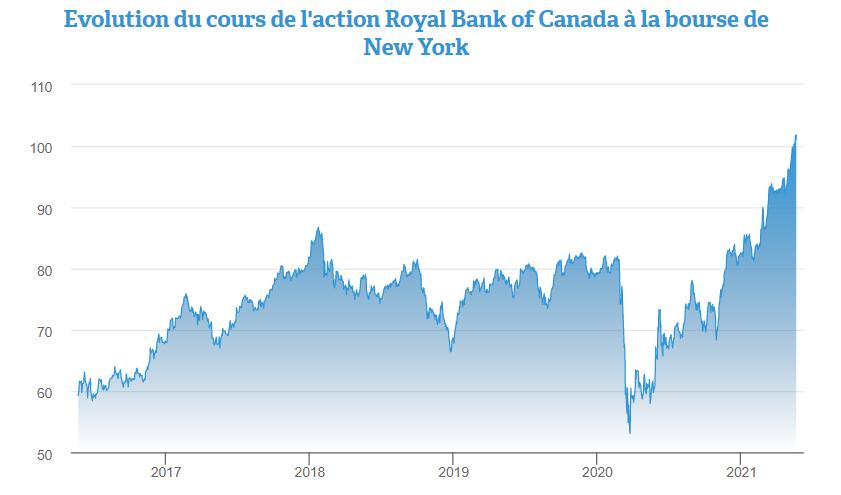 Royal Bank of Canada (RBC) : prendre le train en marche ?